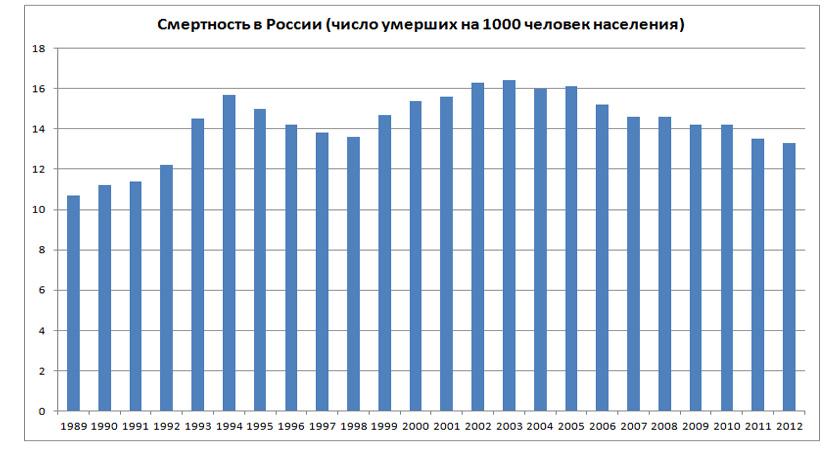 Смертность в России (1989-2012 гг.)