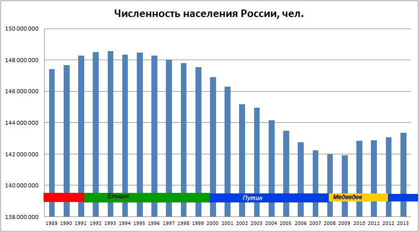 Динамика численности населения России (1989-2012 гг.)