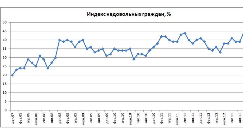 Индекс недовольных граждан России